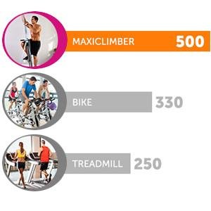 MaxiClimber Calories Burnt